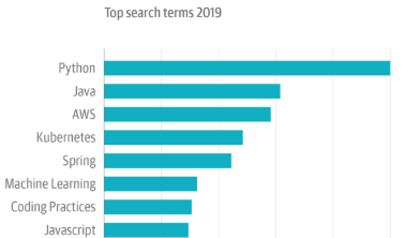 O'Reilly top search terms 2019