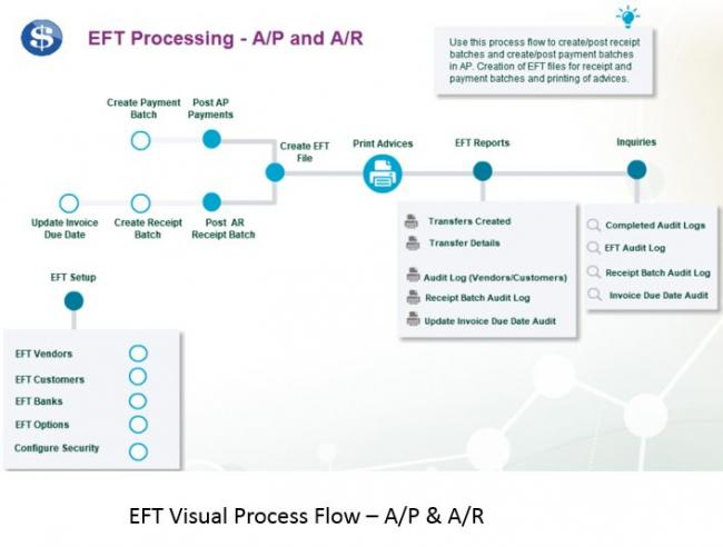 EFT Processing | Orchid Systems